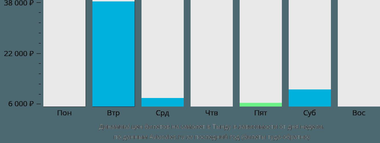 Динамика цен билетов на самолет в Тынду в зависимости от дня недели