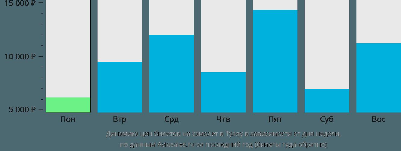 Динамика цен билетов на самолет в Тузлу в зависимости от дня недели