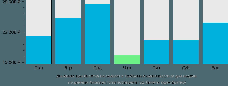 Динамика цен билетов на самолет в Трабзона в зависимости от дня недели