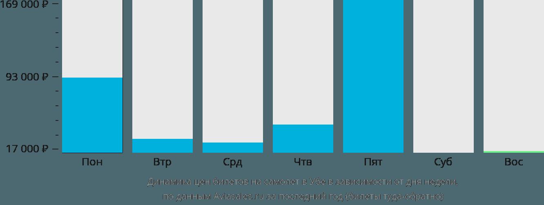 Динамика цен билетов на самолет в Убе в зависимости от дня недели