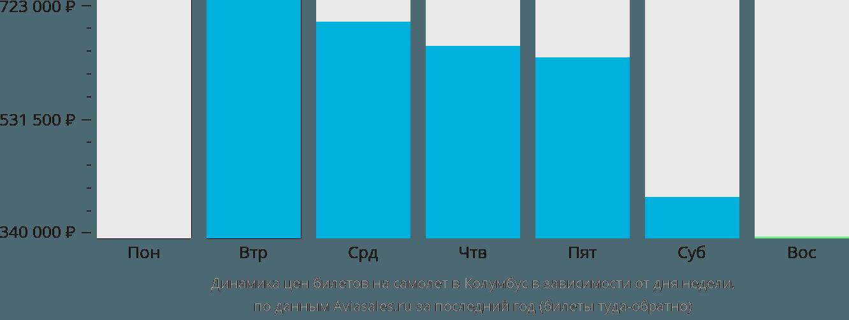 Динамика цен билетов на самолёт в Колумбус в зависимости от дня недели