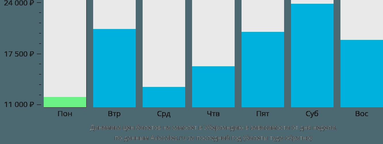 Динамика цен билетов на самолет в Уберландию в зависимости от дня недели