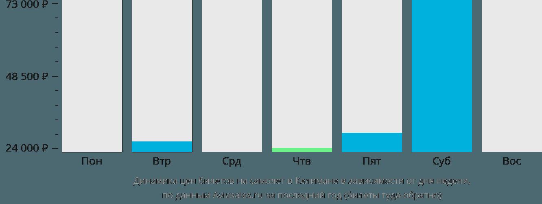 Динамика цен билетов на самолет Келимане в зависимости от дня недели