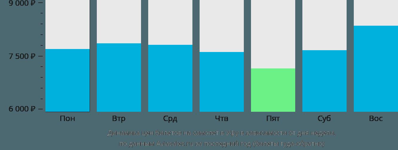 Динамика цен билетов на самолет в Уфу в зависимости от дня недели