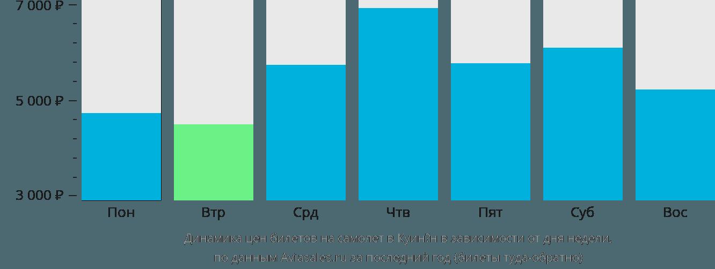Динамика цен билетов на самолет в Куинён в зависимости от дня недели