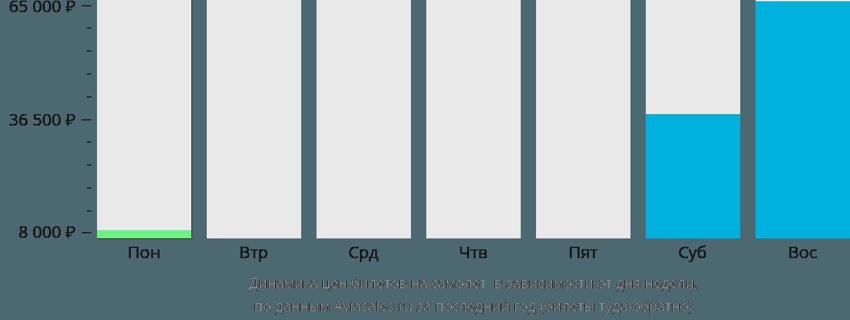 Динамика цен билетов на самолет Утила в зависимости от дня недели