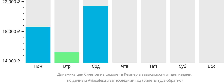 Динамика цен билетов на самолет в Куимпера в зависимости от дня недели