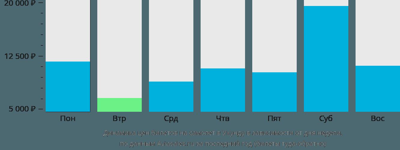 Динамика цен билетов на самолет Укунда в зависимости от дня недели