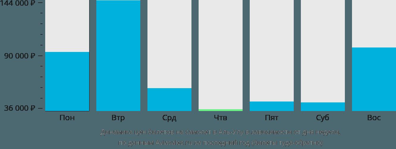 Динамика цен билетов на самолёт в Аль-Улу в зависимости от дня недели