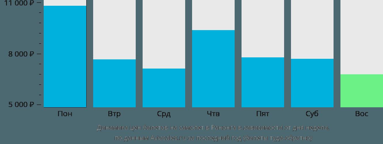 Динамика цен билетов на самолёт в Ранонга в зависимости от дня недели