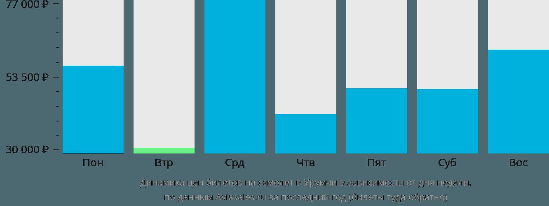 Динамика цен билетов на самолет в Урумчи в зависимости от дня недели