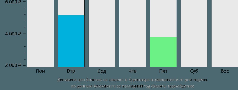 Динамика цен билетов на самолет в Курессааре в зависимости от дня недели
