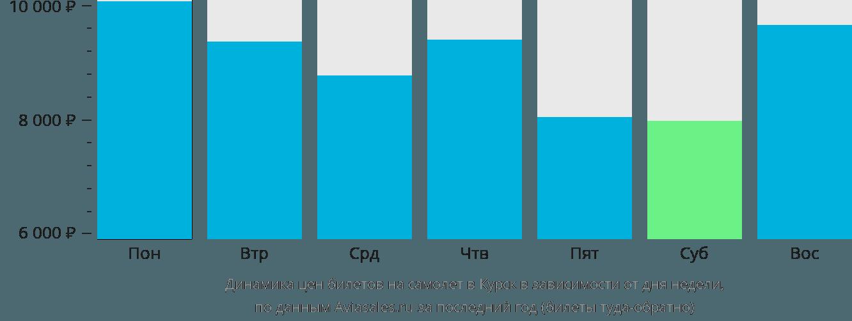 Динамика цен билетов на самолет в Курск в зависимости от дня недели