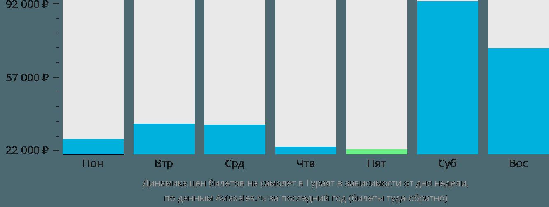 Динамика цен билетов на самолет в Гураят в зависимости от дня недели