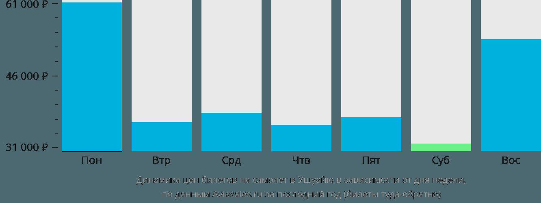 Динамика цен билетов на самолет в Ушуайю в зависимости от дня недели