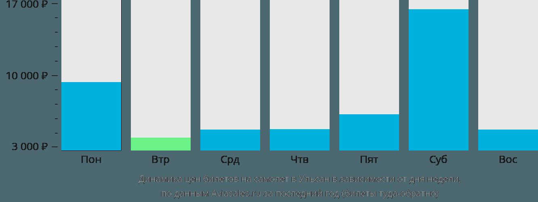 Динамика цен билетов на самолёт в Ульсан в зависимости от дня недели