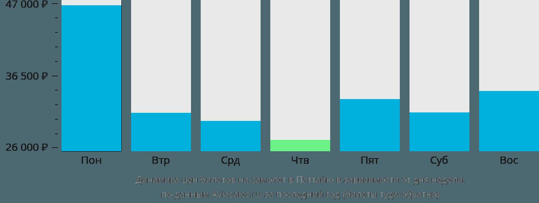 Динамика цен билетов на самолет в Паттайю в зависимости от дня недели