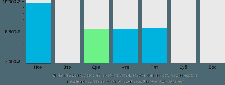 Динамика цен билетов на самолет  в зависимости от дня недели