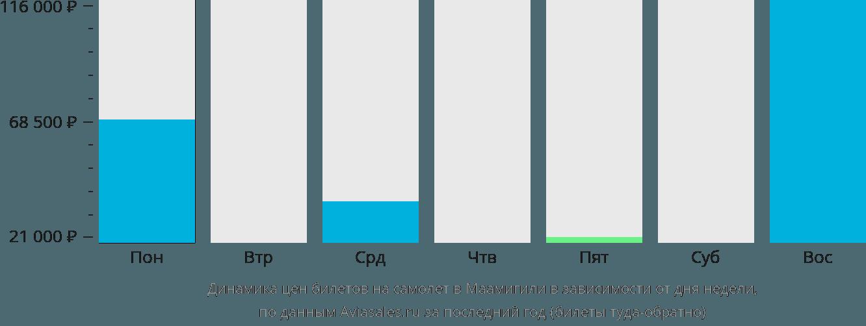 Динамика цен билетов на самолёт в Маамигили в зависимости от дня недели