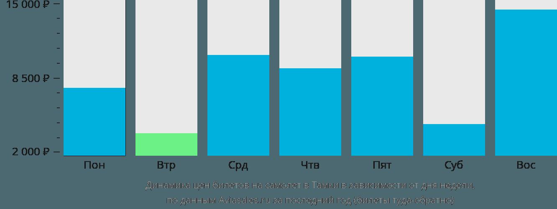 Динамика цен билетов на самолет в Тамки в зависимости от дня недели