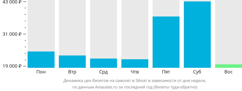 Динамика цен билетов на самолет в Овду в зависимости от дня недели