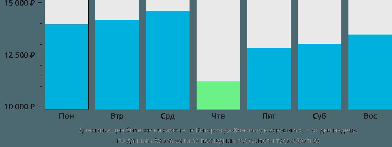 Динамика цен билетов на самолет в Витория-да-Конкисту в зависимости от дня недели