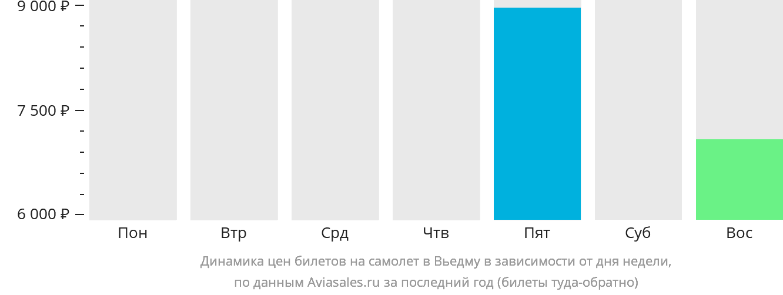 Динамика цен билетов на самолет Вьедма в зависимости от дня недели