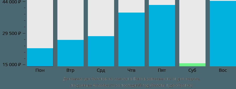 Динамика цен билетов на самолет в Виго в зависимости от дня недели