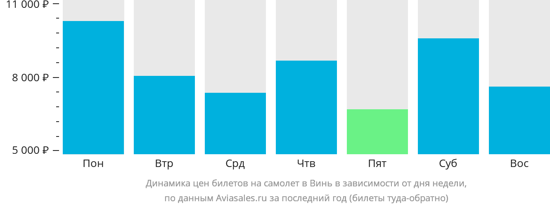 Динамика цен билетов на самолет Винь в зависимости от дня недели