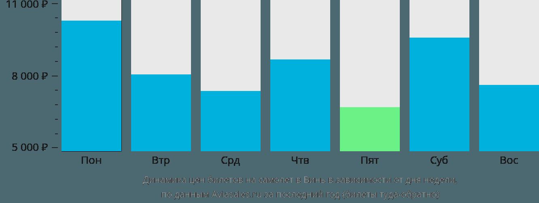 Динамика цен билетов на самолёт в Винь в зависимости от дня недели