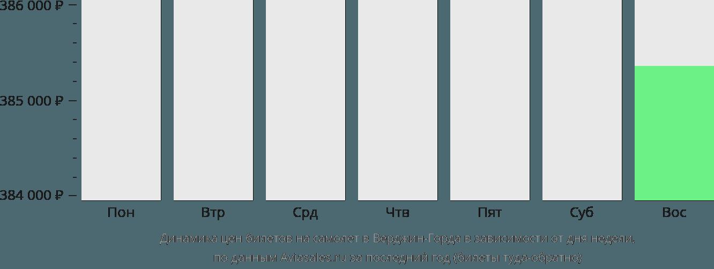 Динамика цен билетов на самолет в Верджин-Горда в зависимости от дня недели