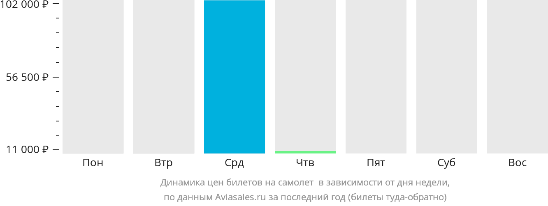 Динамика цен билетов на самолет Визалия в зависимости от дня недели