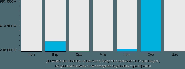 Динамика цен билетов на самолет в Валдосту в зависимости от дня недели