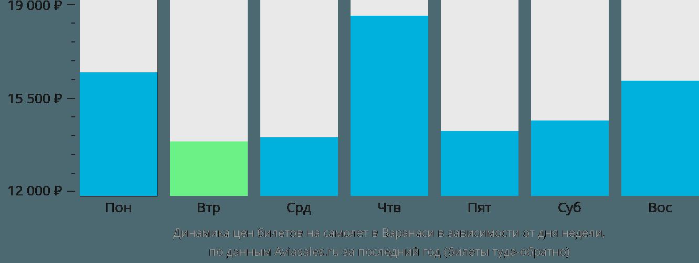 Динамика цен билетов на самолет в Варанаси в зависимости от дня недели