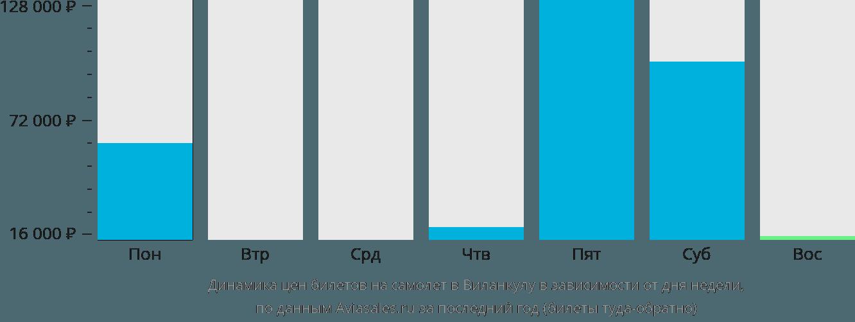 Динамика цен билетов на самолёт в Виланкулу в зависимости от дня недели
