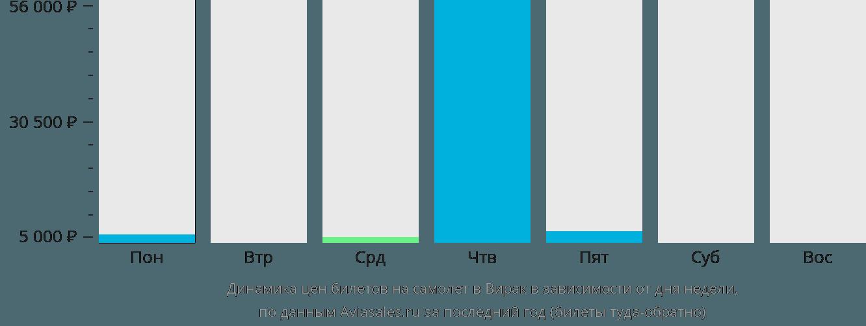 Динамика цен билетов на самолет в Вирака в зависимости от дня недели