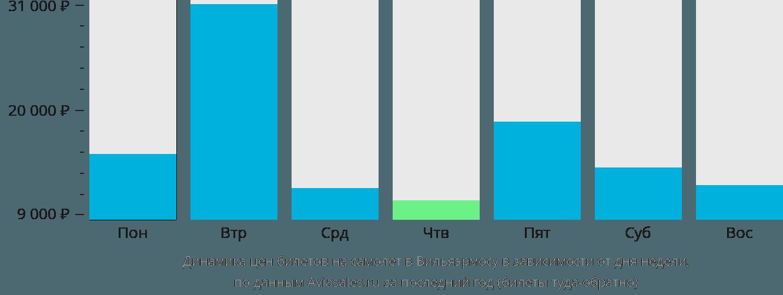 Динамика цен билетов на самолет в Вийяхермосу в зависимости от дня недели