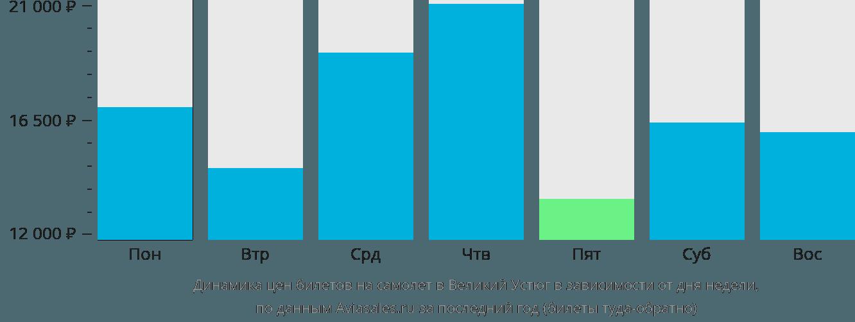 Динамика цен билетов на самолет в Великий Устюг в зависимости от дня недели