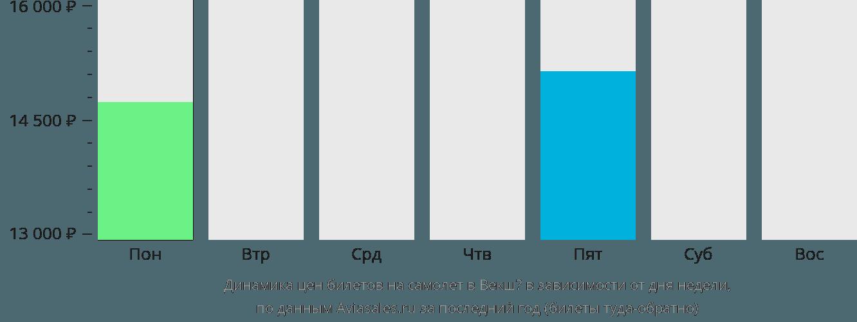 Динамика цен билетов на самолёт в Векшё в зависимости от дня недели