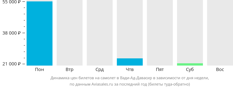 Динамика цен билетов на самолёт в Вади-Ад-Давасир в зависимости от дня недели