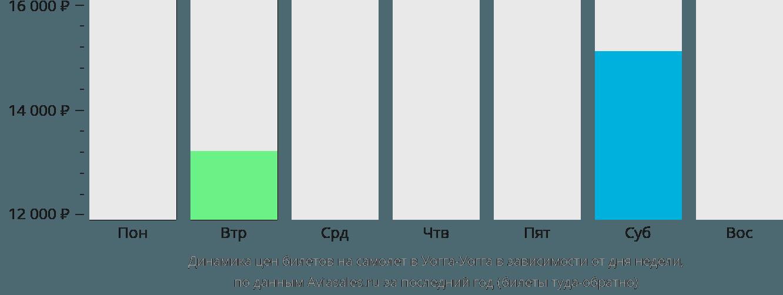 Динамика цен билетов на самолет в Уогга-Уогга в зависимости от дня недели