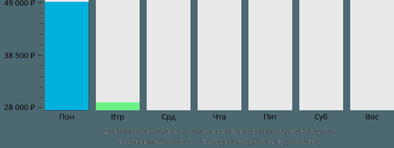 Динамика цен билетов на самолет в Уэйпа в зависимости от дня недели