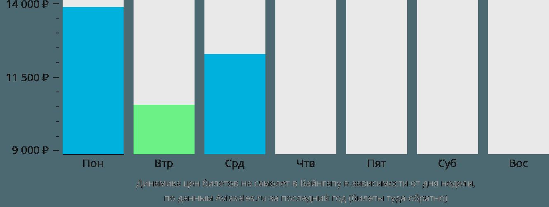 Динамика цен билетов на самолет в Вайнгапу в зависимости от дня недели