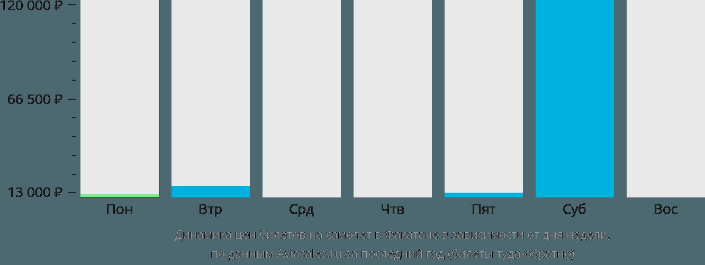 Динамика цен билетов на самолет в Факатане в зависимости от дня недели