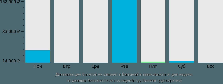 Динамика цен билетов на самолет в Вакканай в зависимости от дня недели
