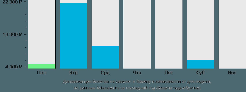 Динамика цен билетов на самолет в Вамену в зависимости от дня недели