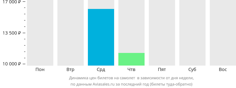 Динамика цен билетов на самолет Эрли-Бич в зависимости от дня недели