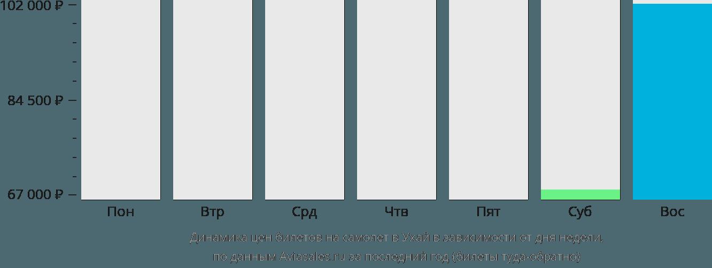 Динамика цен билетов на самолет в Ухай в зависимости от дня недели