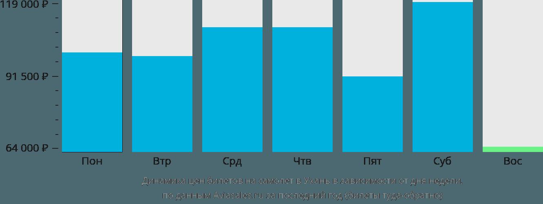 Динамика цен билетов на самолет в Ухань в зависимости от дня недели