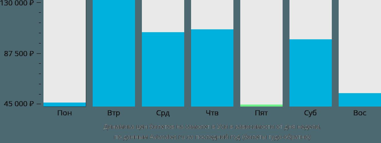 Динамика цен билетов на самолет в Уси в зависимости от дня недели